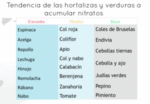 verduras y hortalizas nitratos